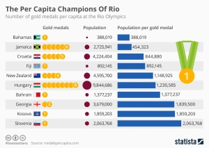 chartoftheday_5570_the_per_capita_champions_of_rio_n[1]